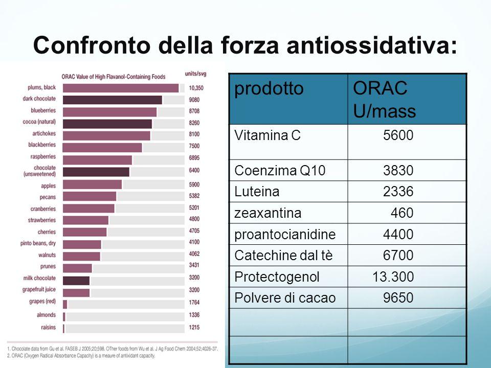 Confronto della forza antiossidativa: prodottoORAC U/mass Vitamina C 5600 Coenzima Q10 3830 Luteina 2336 zeaxantina 460 proantocianidine 4400 Catechin