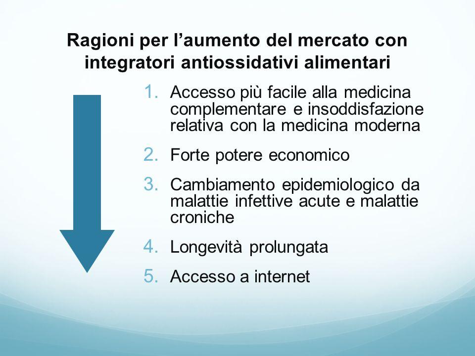 Ragioni per laumento del mercato con integratori antiossidativi alimentari 1. Accesso più facile alla medicina complementare e insoddisfazione relativ