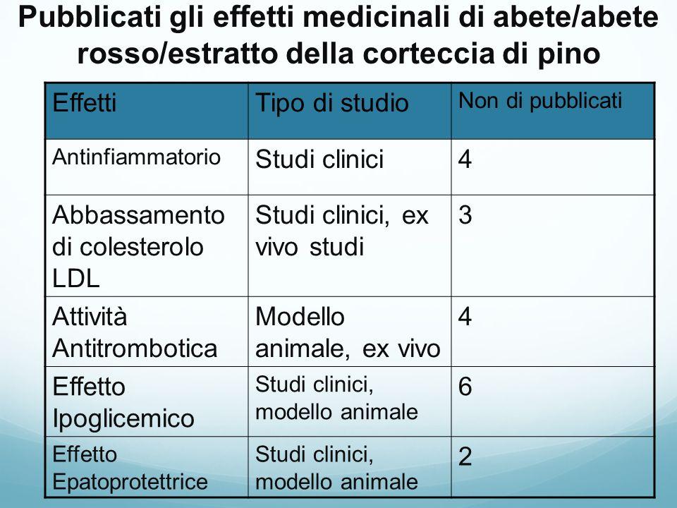 Pubblicati gli effetti medicinali di abete/abete rosso/estratto della corteccia di pino EffettiTipo di studio Non di pubblicati Antinfiammatorio Studi