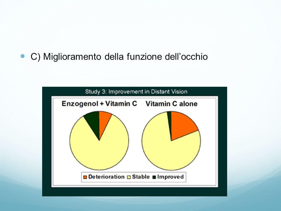 C) Miglioramento della funzione dellocchio