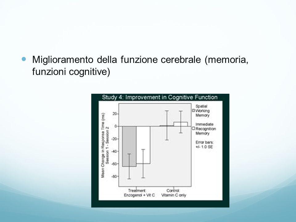 Miglioramento della funzione cerebrale (memoria, funzioni cognitive)