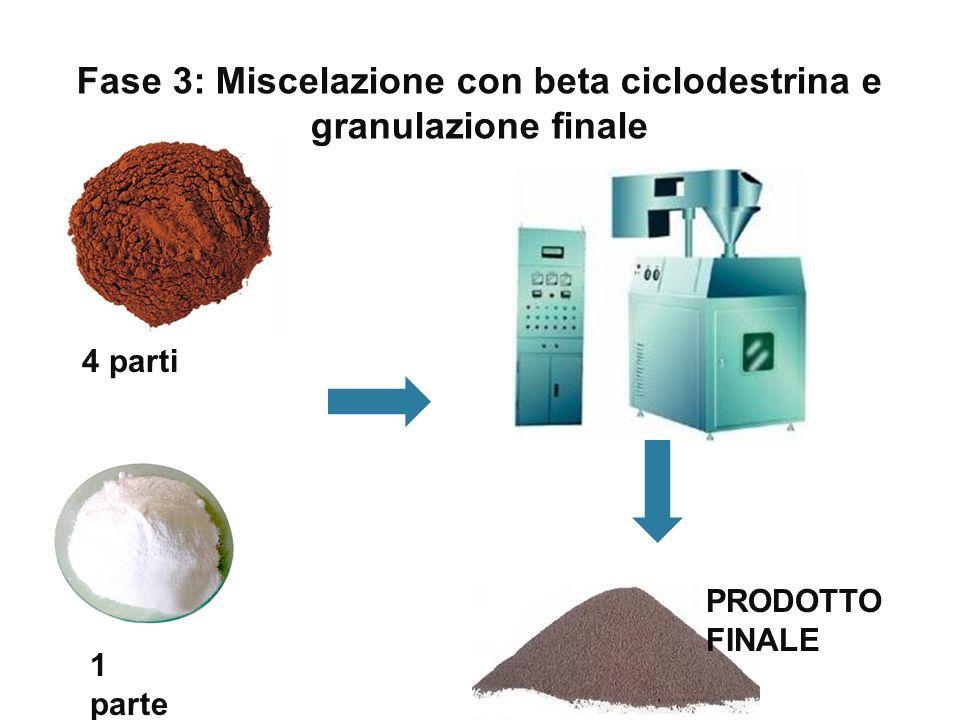 Fase 3: Miscelazione con beta ciclodestrina e granulazione finale 4 parti 1 parte PRODOTTO FINALE