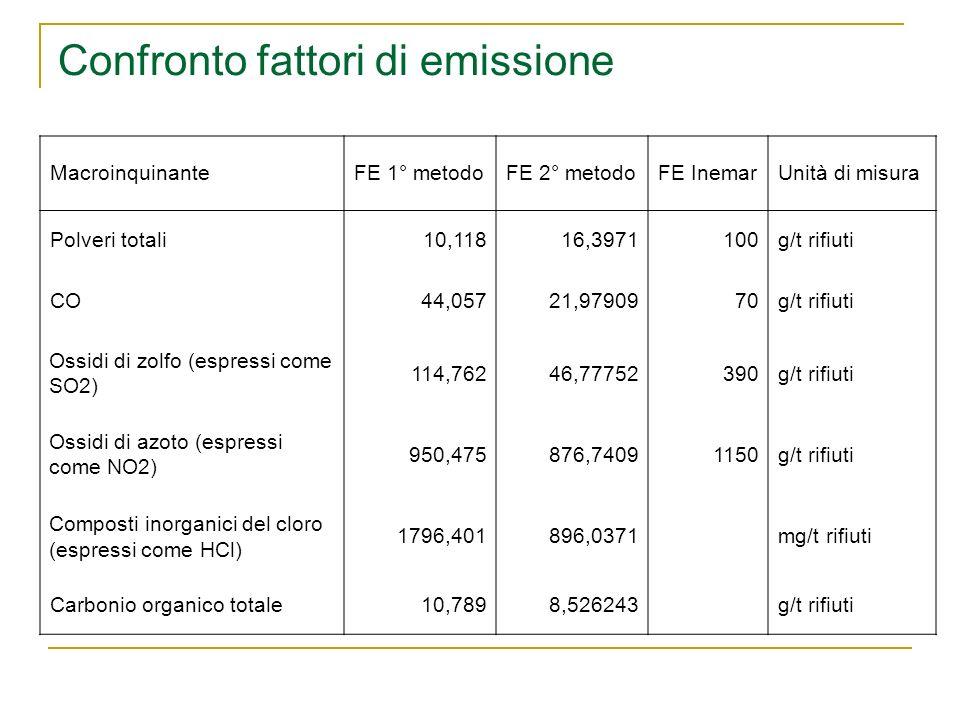 Confronto fattori di emissione MacroinquinanteFE 1° metodoFE 2° metodoFE InemarUnità di misura Polveri totali10,11816,3971100g/t rifiuti CO44,05721,97