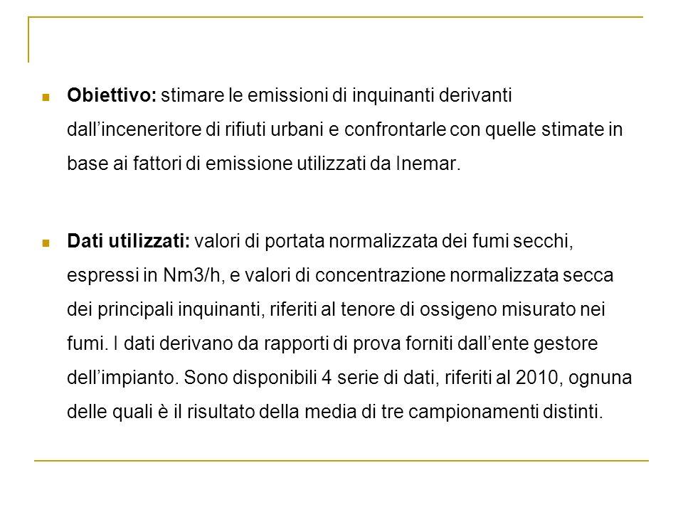 Obiettivo: stimare le emissioni di inquinanti derivanti dallinceneritore di rifiuti urbani e confrontarle con quelle stimate in base ai fattori di emi