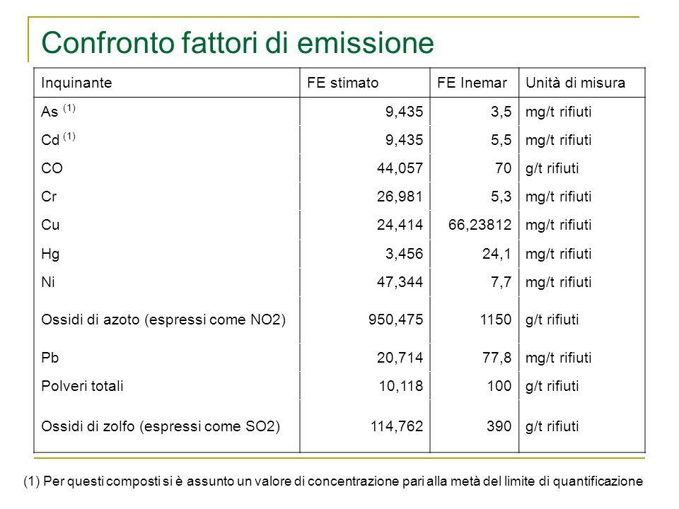 Confronto fattori di emissione InquinanteFE stimatoFE InemarUnità di misura As (1) 9,4353,5mg/t rifiuti Cd (1) 9,4355,5mg/t rifiuti CO44,05770g/t rifi