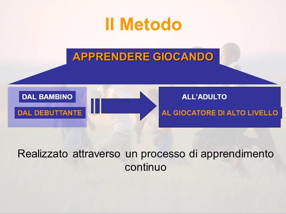 Il Metodo Esigenze del gioco Competenze del giocatore Situazione tattica Principi Presa dinformazioneEssenza Efficacia Dal generaleAl particolare Dal