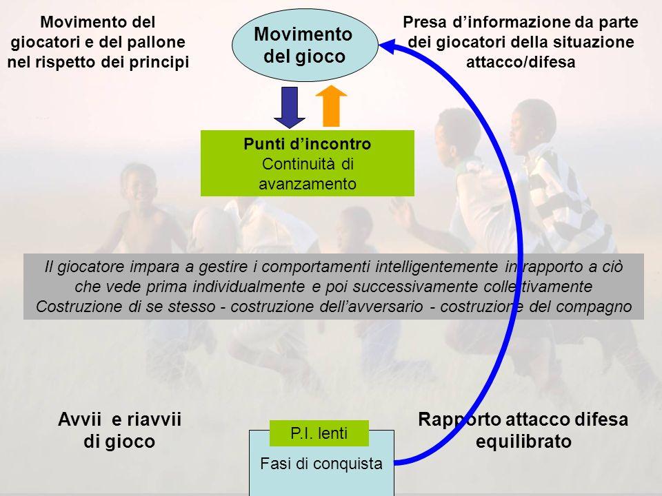 Movimento del gioco: è costituito dal movimento del pallone e dei giocatori, nella reciprocità attacco/difesa, nel rispetto dei principi del gioco I p