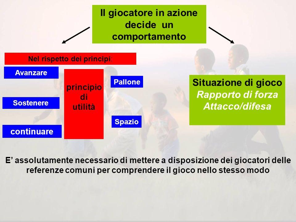 Movimento del gioco Punti dincontro Continuità di avanzamento Movimento del giocatori e del pallone nel rispetto dei principi Presa dinformazione da p