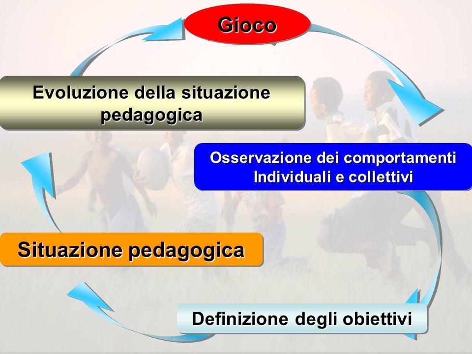 La situazione di apprendimento 1.Chi sono i miei giocatori (motivazioni- capacità – vissuto – bisogni) 2.Quali sono gli obiettivi da perseguire 3.Qual