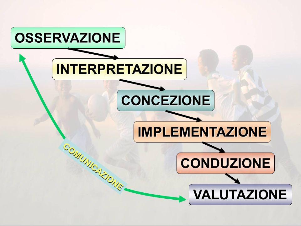 Osservazione dei comportamenti Individuali e collettivi Osservazione dei comportamenti Individuali e collettivi Definizione degli obiettivi Evoluzione