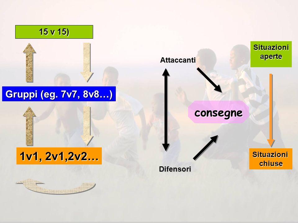 15 V 15 (es. 15 v 15) GRUPPI (es. 7v7, 8v8…) 1v1, 2v1,2v2…