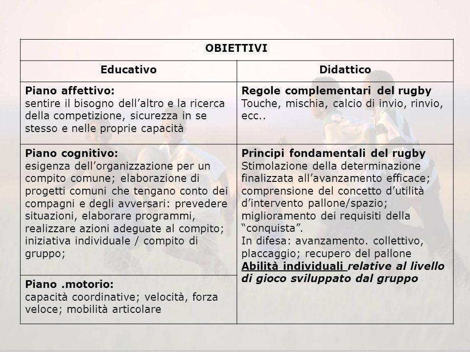 II° CICLO 9 - 10 anni Introduzione delle regole complementari - Inizio della formazione del giocatore Attivazione della cooperazione –Interesse di tut