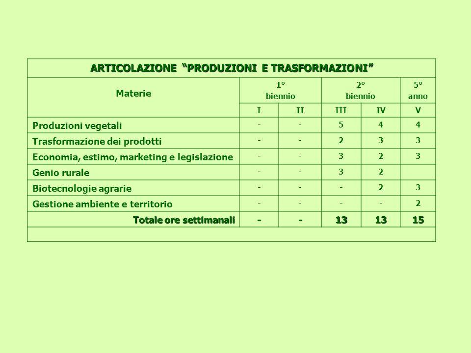 ARTICOLAZIONE PRODUZIONI E TRASFORMAZIONI Materie 1° biennio 2° biennio 5° anno IIIIIIIVV Produzioni vegetali --544 Trasformazione dei prodotti --233