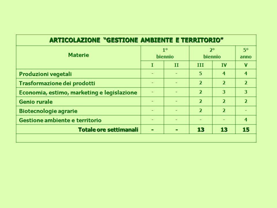 ARTICOLAZIONE GESTIONE AMBIENTE E TERRITORIO Materie 1° biennio 2° biennio 5° anno IIIIIIIVV Produzioni vegetali --544 Trasformazione dei prodotti --2