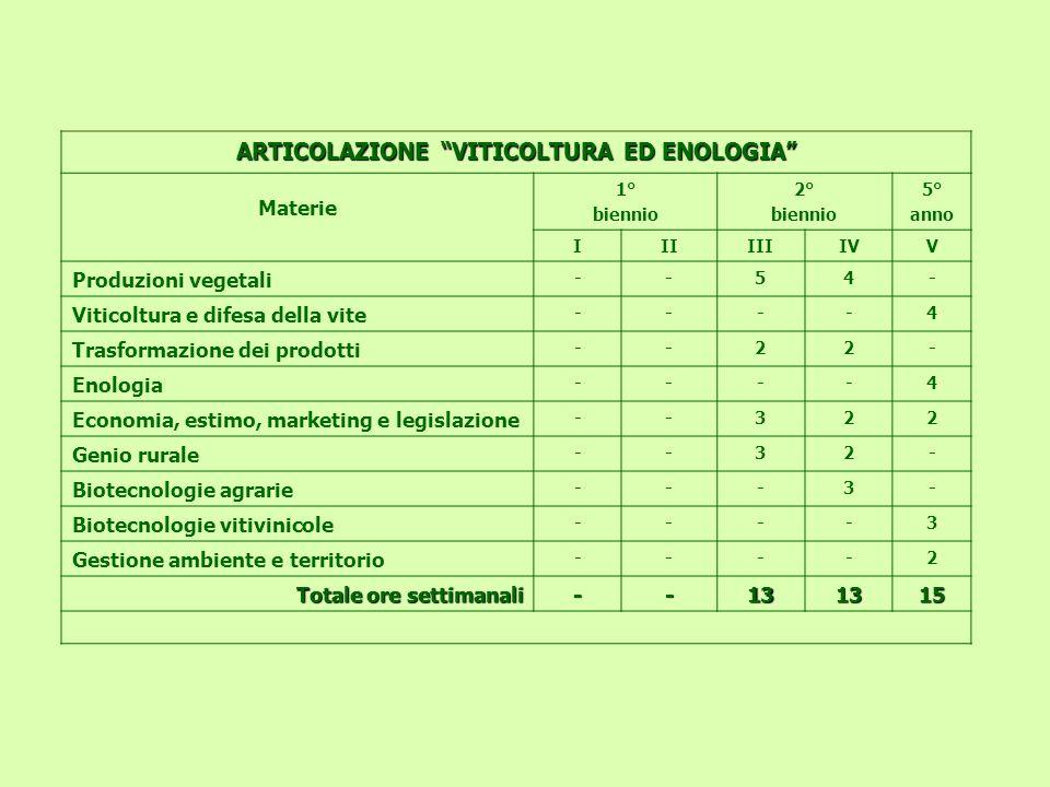 ARTICOLAZIONE VITICOLTURA ED ENOLOGIA Materie 1° biennio 2° biennio 5° anno IIIIIIIVV Produzioni vegetali --54- Viticoltura e difesa della vite ----4