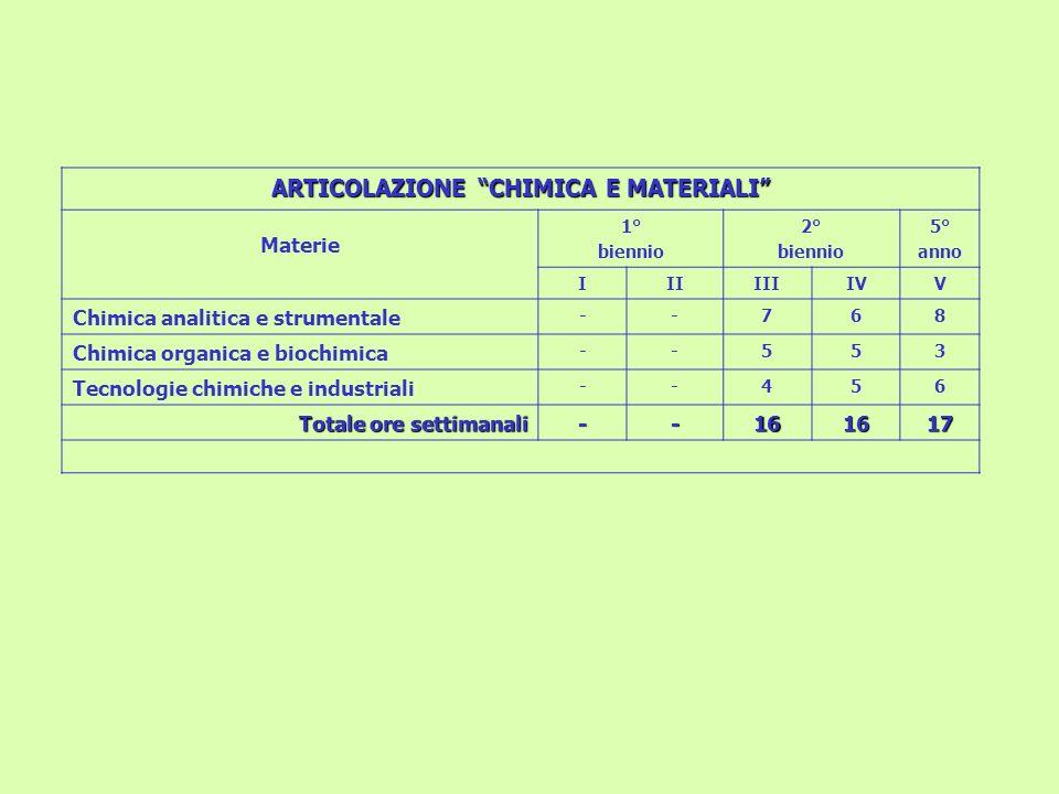 ARTICOLAZIONE CHIMICA E MATERIALI Materie 1° biennio 2° biennio 5° anno IIIIIIIVV Chimica analitica e strumentale --768 Chimica organica e biochimica