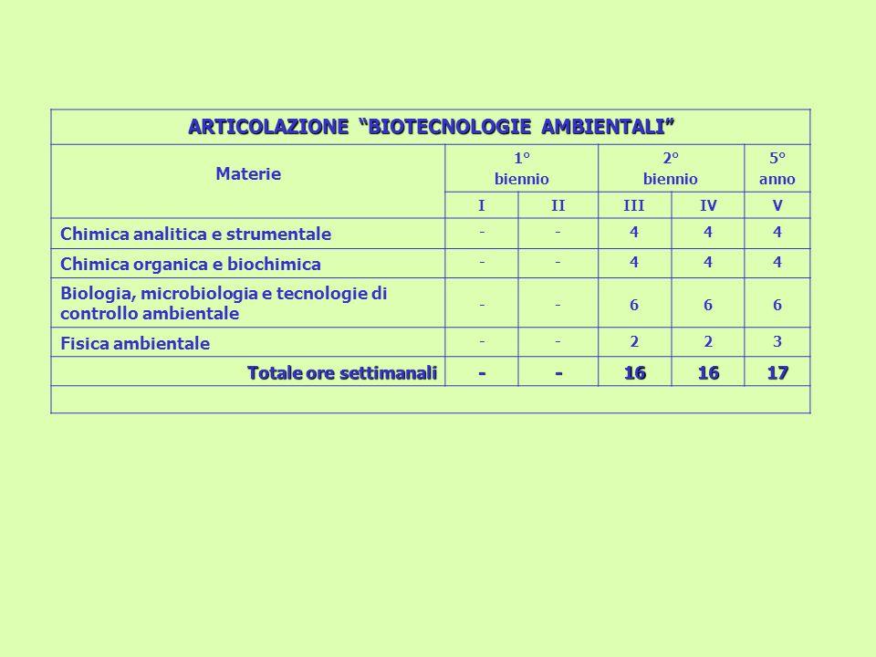 ARTICOLAZIONE BIOTECNOLOGIE AMBIENTALI Materie 1° biennio 2° biennio 5° anno IIIIIIIVV Chimica analitica e strumentale --444 Chimica organica e biochi