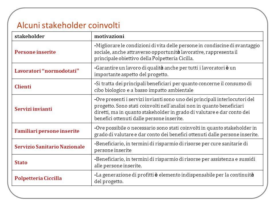 Alcuni stakeholder coinvolti stakeholdermotivazioni Persone inserite - Migliorare le condizioni di vita delle persone in condiscine di svantaggio soci
