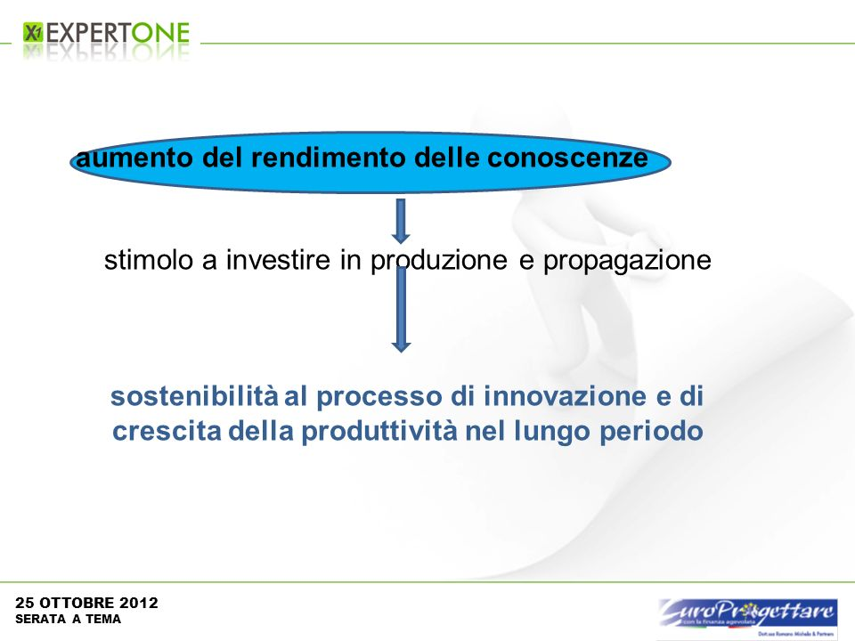 aumento del rendimento delle conoscenze stimolo a investire in produzione e propagazione sostenibilità al processo di innovazione e di crescita della