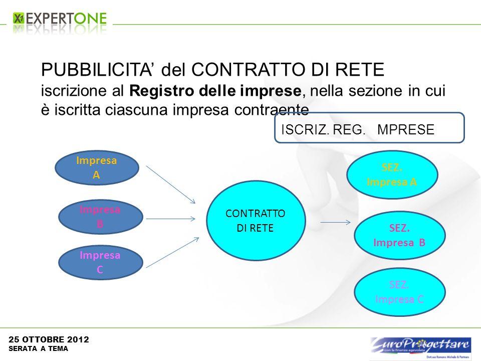 SEZ. Impresa A PUBBILICITA del CONTRATTO DI RETE iscrizione al Registro delle imprese, nella sezione in cui è iscritta ciascuna impresa contraente ISC