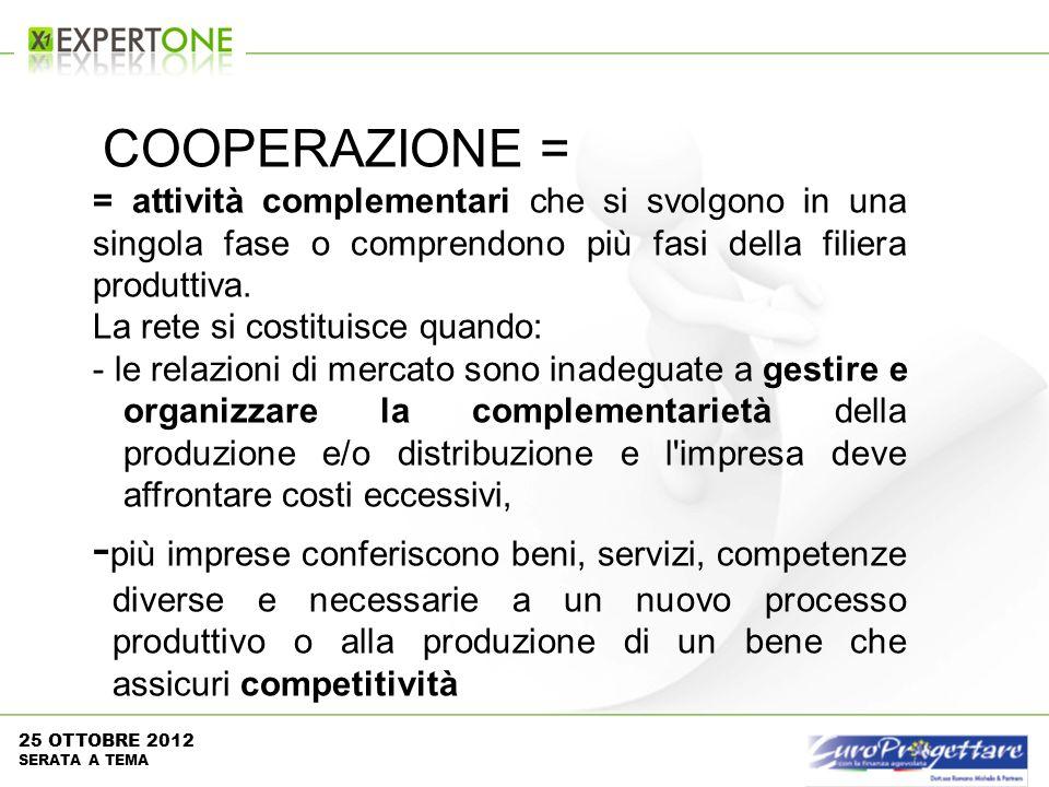 COOPERAZIONE = = attività complementari che si svolgono in una singola fase o comprendono più fasi della filiera produttiva. La rete si costituisce qu