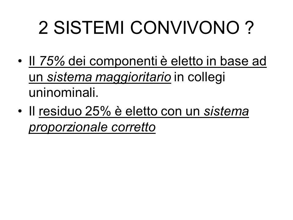 2 SISTEMI CONVIVONO ? Il 75% dei componenti è eletto in base ad un sistema maggioritario in collegi uninominali. Il residuo 25% è eletto con un sistem