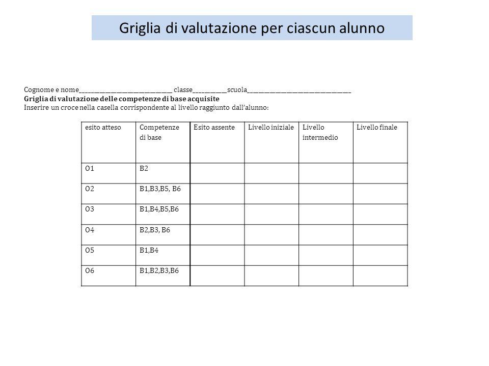 Griglia di valutazione per ciascun alunno esito atteso Competenze di base Esito assenteLivello iniziale Livello intermedio Livello finale O1B2 O2B1,B3