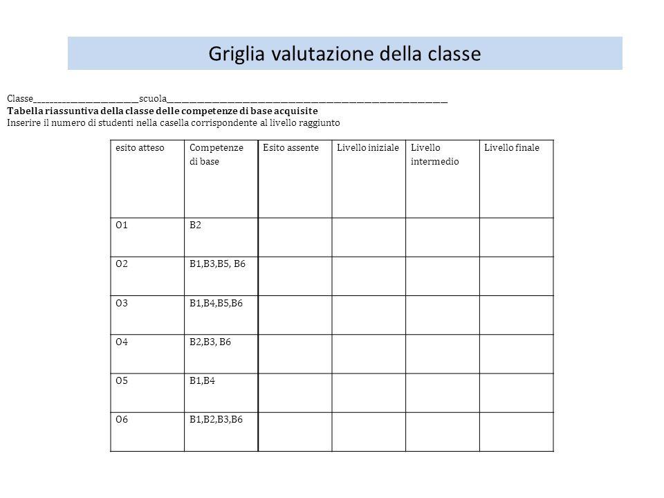 Griglia valutazione della classe esito atteso Competenze di base Esito assenteLivello iniziale Livello intermedio Livello finale O1B2 O2B1,B3,B5, B6 O