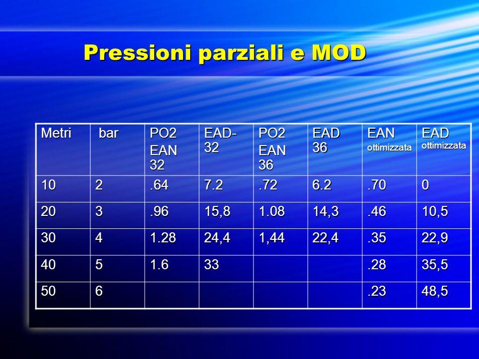 Pressioni parziali e MOD Pressioni parziali e MOD Metri bar barPO2 EAN 32 EAD- 32 PO2 EAN 36 EAD 36 EANottimizzata EAD ottimizzata 102.647.2.726.2.700