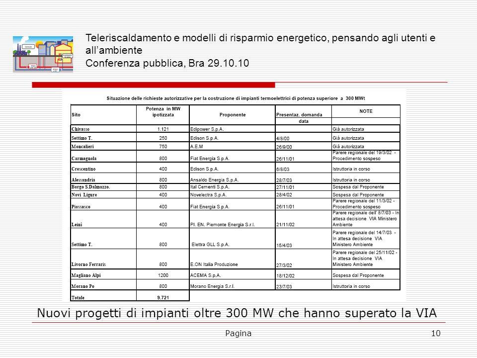 Pagina10 Nuovi progetti di impianti oltre 300 MW che hanno superato la VIA Teleriscaldamento e modelli di risparmio energetico, pensando agli utenti e