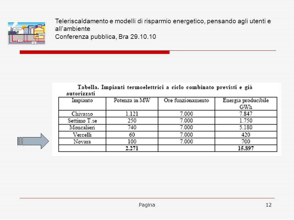 Pagina12 Teleriscaldamento e modelli di risparmio energetico, pensando agli utenti e allambiente Conferenza pubblica, Bra 29.10.10