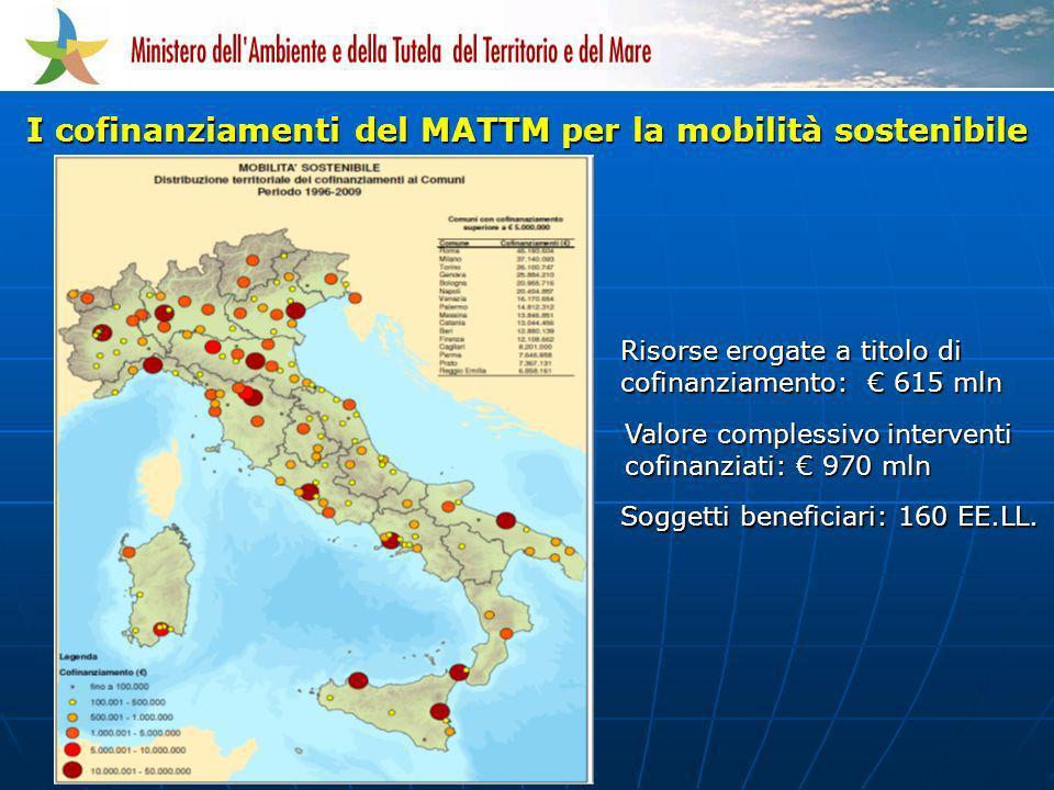 I cofinanziamenti del MATTM per la mobilità sostenibile Risorse erogate a titolo di cofinanziamento: 615 mln Soggetti beneficiari: 160 EE.LL. Valore c