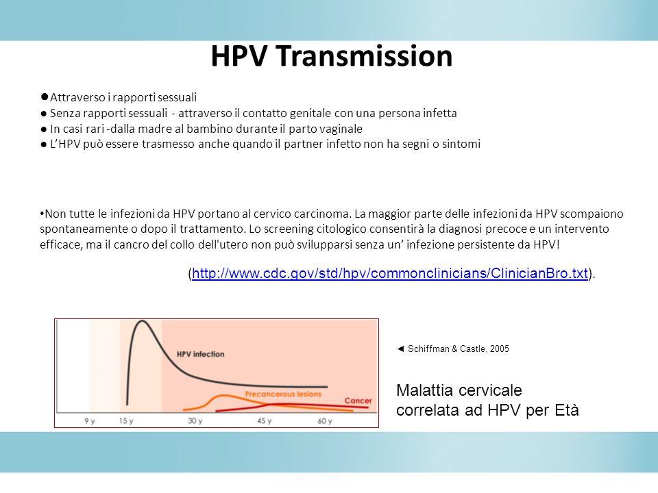 HPV Transmission Attraverso i rapporti sessuali Senza rapporti sessuali - attraverso il contatto genitale con una persona infetta In casi rari -dalla