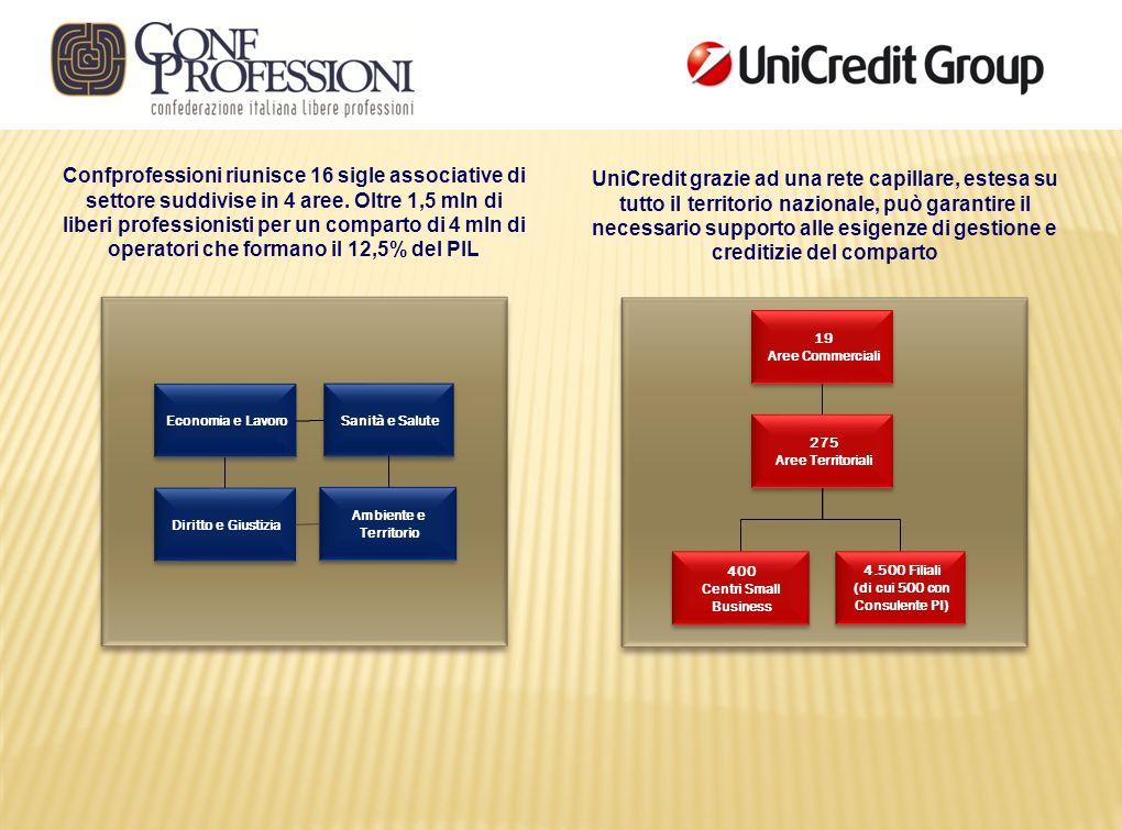 Confprofessioni riunisce 16 sigle associative di settore suddivise in 4 aree. Oltre 1,5 mln di liberi professionisti per un comparto di 4 mln di opera