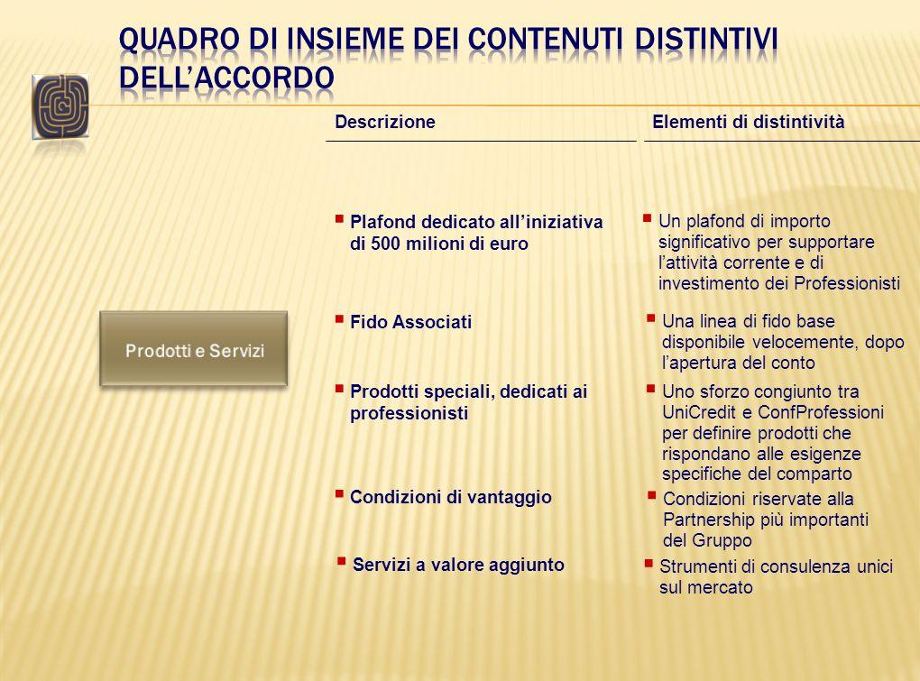 Plafond dedicato alliniziativa di 500 milioni di euro Descrizione Elementi di distintività Fido Associati Prodotti speciali, dedicati ai professionist