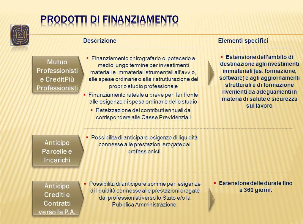 DescrizioneElementi specifici Possibilità di anticipare esigenze di liquidità connesse alle prestazioni erogate dai professionisti. Finanziamento chir