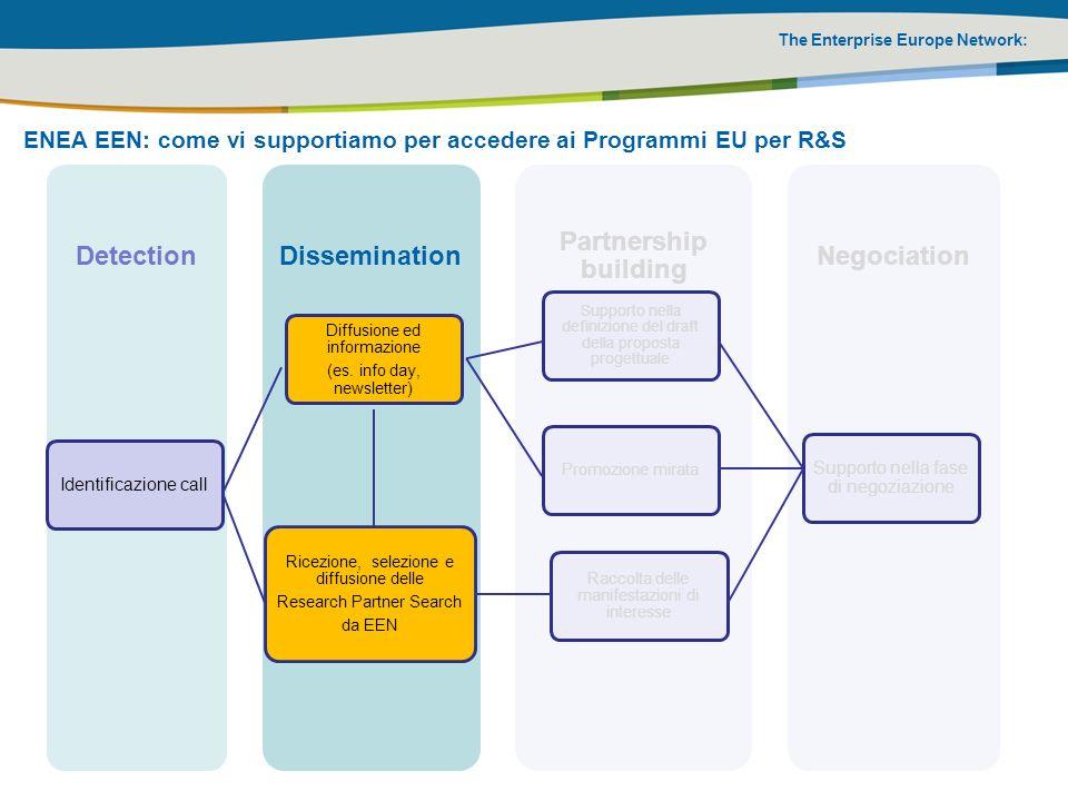 The Enterprise Europe Network: ENEA EEN: come vi supportiamo per accedere ai Programmi EU per R&S