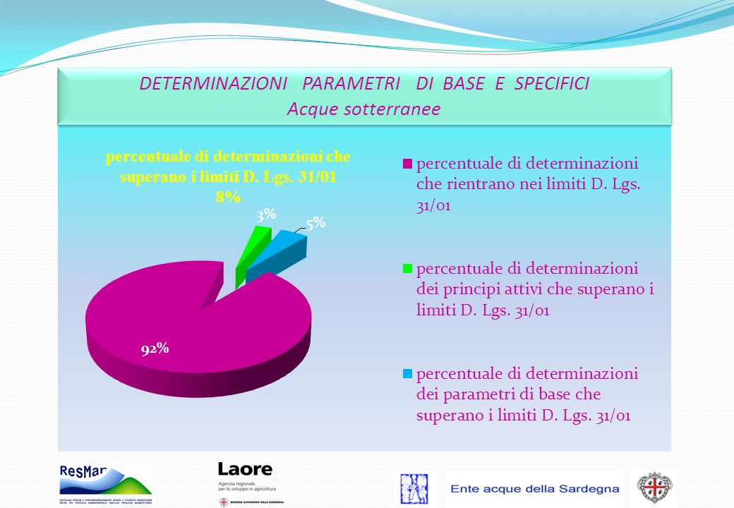 DETERMINAZIONI PARAMETRI DI BASE E SPECIFICI Acque sotterranee DETERMINAZIONI PARAMETRI DI BASE E SPECIFICI Acque sotterranee percentuale di determina