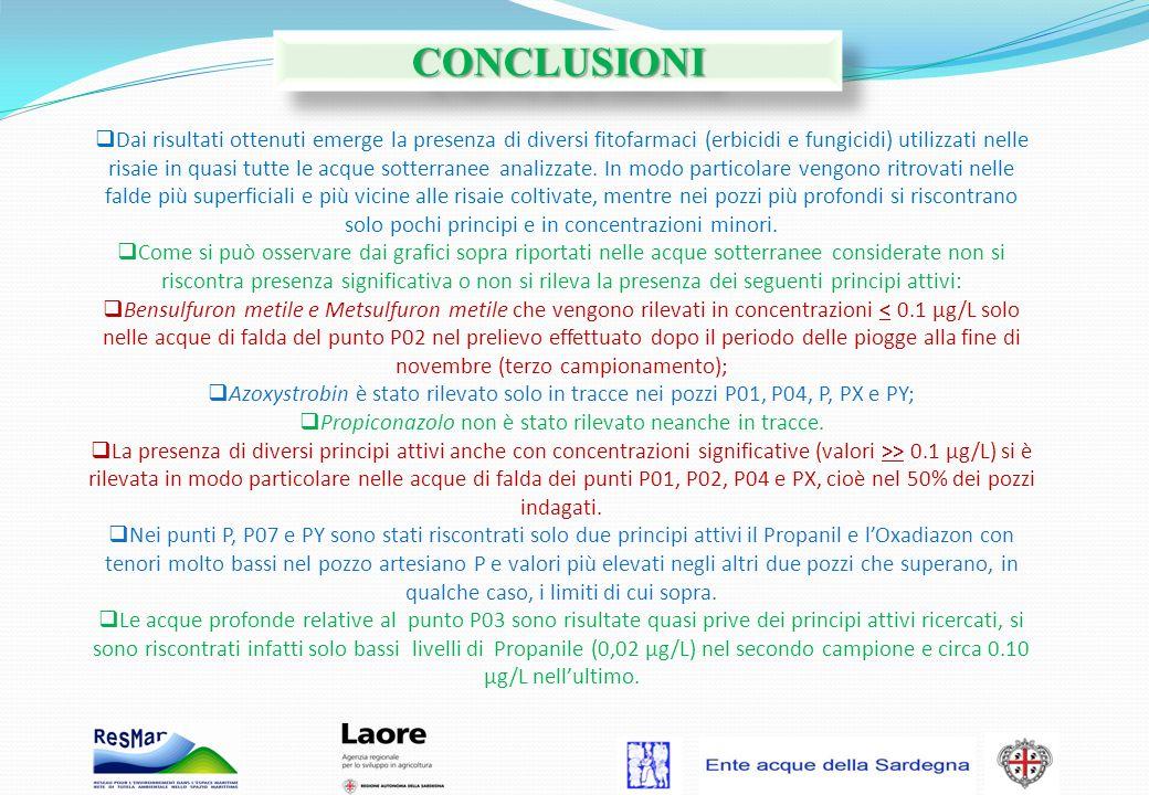 Dai risultati ottenuti emerge la presenza di diversi fitofarmaci (erbicidi e fungicidi) utilizzati nelle risaie in quasi tutte le acque sotterranee an