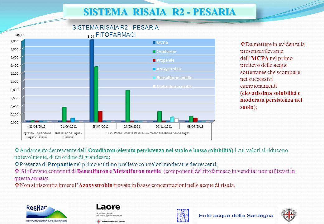 Andamento decrescente dellOxadiazon (elevata persistenza nel suolo e bassa solubilità) i cui valori si riducono notevolmente, di un ordine di grandezz