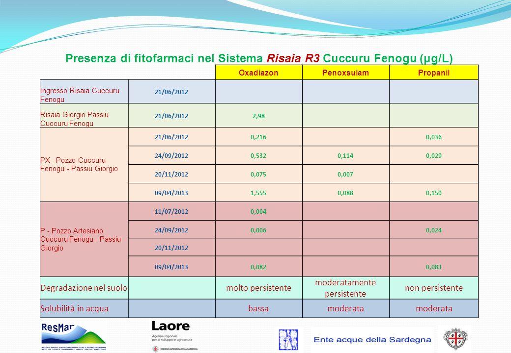Presenza di fitofarmaci nel Sistema Risaia R3 Cuccuru Fenogu (μg/L) OxadiazonPenoxsulamPropanil Ingresso Risaia Cuccuru Fenogu 21/06/2012 Risaia Giorg