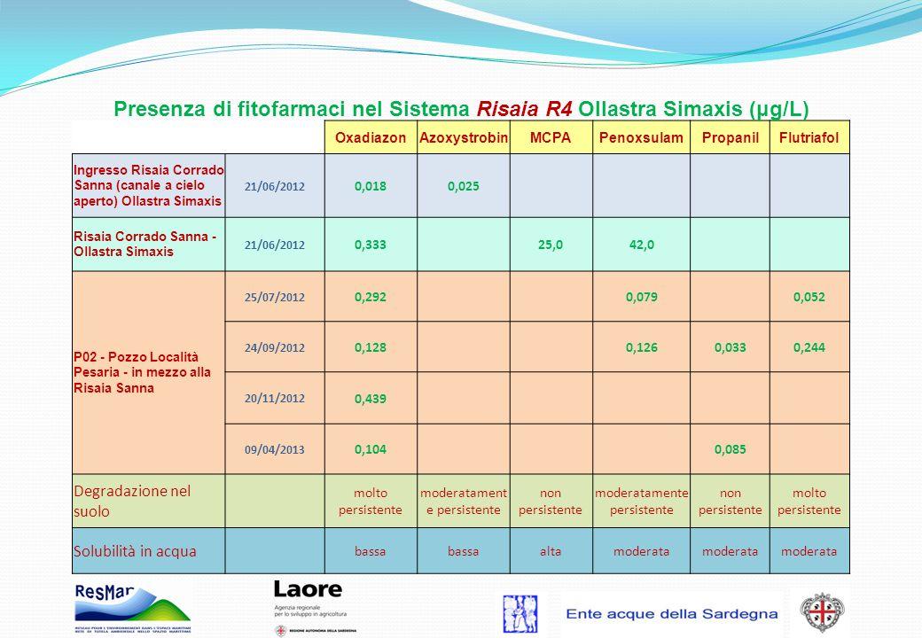 Presenza di fitofarmaci nel Sistema Risaia R4 Ollastra Simaxis (μg/L) OxadiazonAzoxystrobinMCPAPenoxsulamPropanilFlutriafol Ingresso Risaia Corrado Sa
