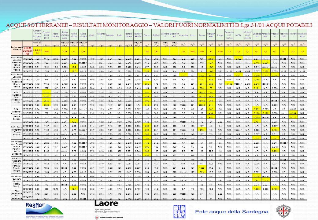 Concent razione idrogeni onica Conduci bilità 25°C Azoto Totale Azoto Ammoni acale Azoto Nitrico Azoto Nitroso Calcio Magnesi o PotassioSodio Fosforo