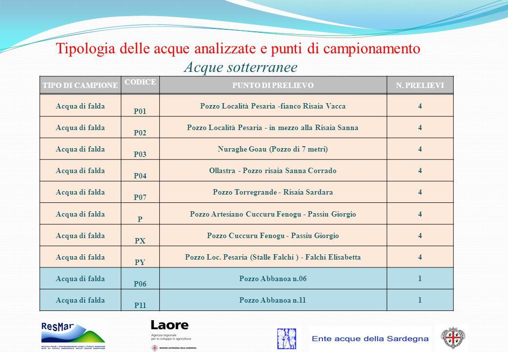 Tipologia delle acque analizzate e punti di campionamento Acque sotterranee Acqua di falda P01 Pozzo Località Pesaria -fianco Risaia Vacca4 Acqua di f