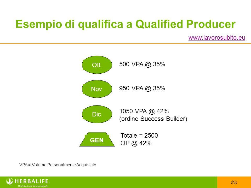 N Esempio di qualifica a Qualified Producer 500 VPA @ 35% 950 VPA @ 35% 1050 VPA @ 42% (ordine Success Builder) Totale = 2500 QP @ 42% GEN OttNovDic V