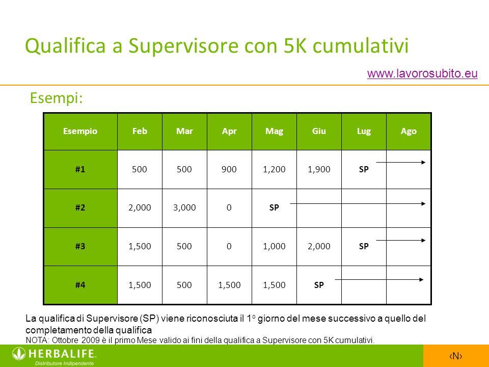N La qualifica di Supervisore (SP) viene riconosciuta il 1 o giorno del mese successivo a quello del completamento della qualifica NOTA: Ottobre 2009