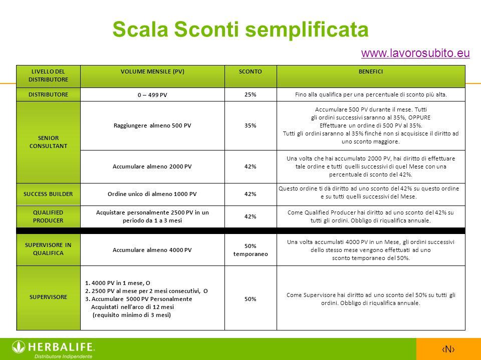 N Scala Sconti semplificata Come Supervisore hai diritto ad uno sconto del 50% su tutti gli ordini. Obbligo di riqualifica annuale. 50% 1. 4000 PV in