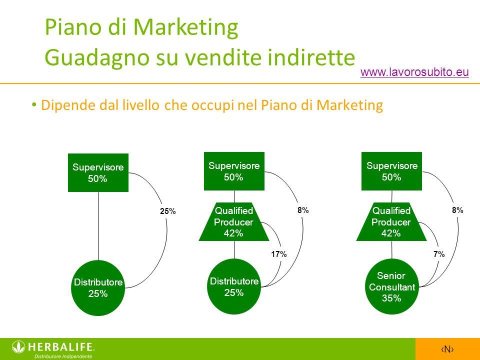 N Dipende dal livello che occupi nel Piano di Marketing Supervisore 50% Qualified Producer 42% Distributore 25% 17% 8% Supervisore 50% Qualified Produ