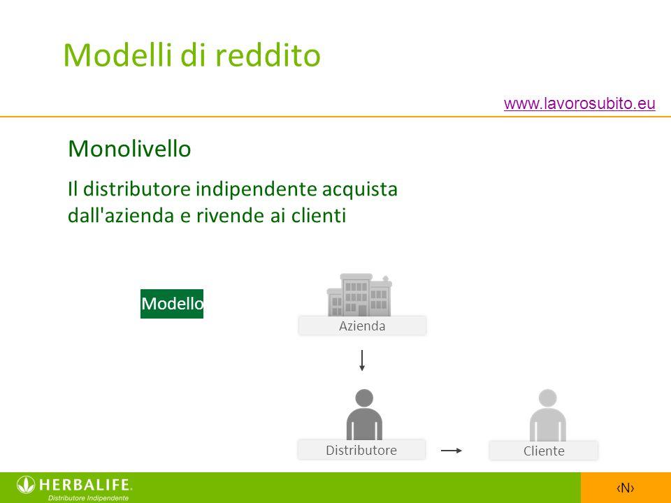 N Modelli di reddito Monolivello Il distributore indipendente acquista dall'azienda e rivende ai clienti Azienda Cliente Modello Distributore www.lavo