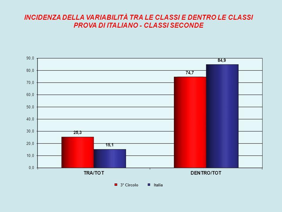 INCIDENZA DELLA VARIABILITÀ TRA LE CLASSI E DENTRO LE CLASSI PROVA DI ITALIANO - CLASSI SECONDE 3° Circolo Italia